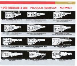 gm 4 speed transmission identification the knownledge