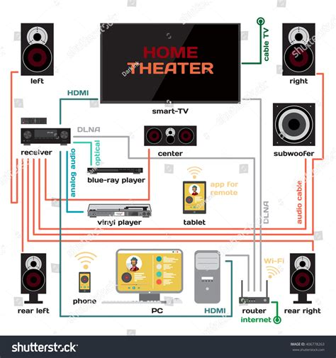 wiring home theater system vector stock vector