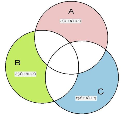 venn diagram probability a simple doubt on probability mathematics stack exchange