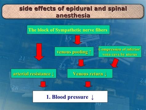 side effects of anesthesia after c section 7 obstetric analgesia10