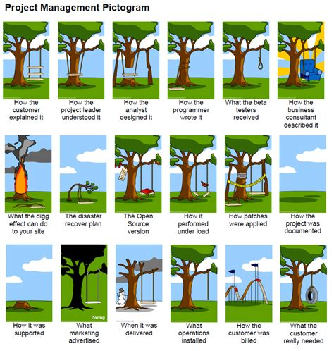 swing project management tree swing project pictures to pin on