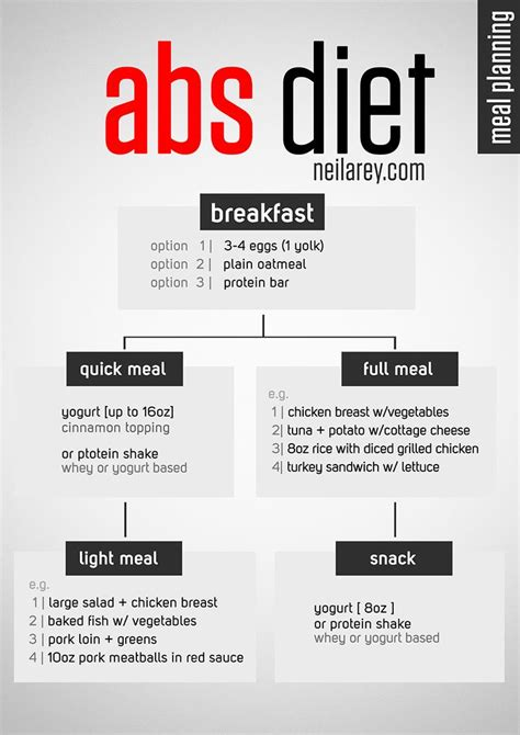 100 abs diet recipes on pinterest diet plan for abs foods to eat for abs and diet for weightloss