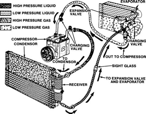 Automotive Electric Air Conditioning System How The Air Conditioner Works
