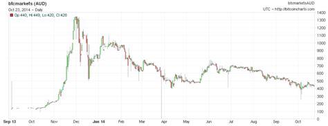 bitcoin xe chart bitcoin exchange rate aud indianaag
