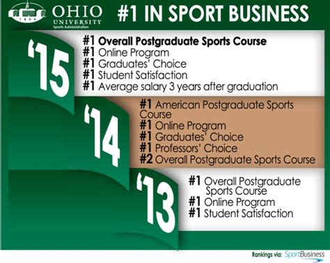 Ohio Mba Sports Management by Free Sports Management Graduate Programs In Ohio