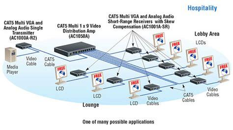 digital signage network diagram digital signage diagrams black box