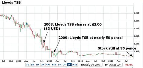 tsb bank shares lloyds bank price