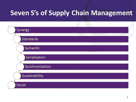 supply chain management dissertation phd thesis on supply chain management