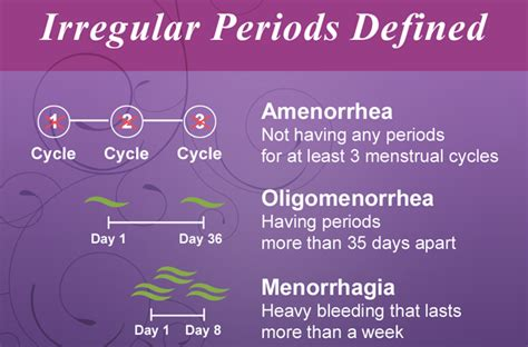 heavy periods after c section when should you see a doctor for irregular periods penn