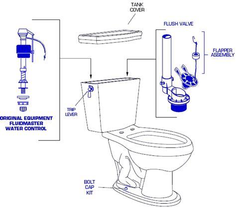 Crane Plumbing Supply by Crane Toilet Parts List Images