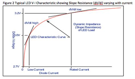 capacitor impedance curve so for ripple less than 10 rms the capacitor must hold the voltage across the leds within