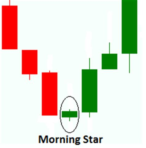 candlestick pattern morning star how to trade in forex by candlesticks pattern analysis