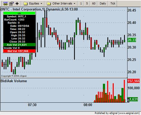 bid e ask bid ask volume efs esignal trading forum discussion on