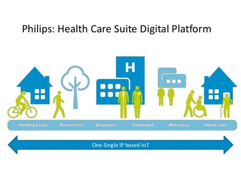Philips Healthcare Mba Intern by One Platform In The Home For Health