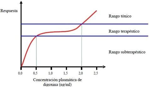 uremia y creatinemia farmacocin 233 tica y farmacodinamia de la digoxina en perros