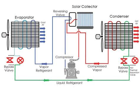 how air conditioning works diagram free wiring