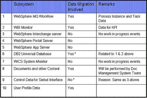 data migration document template data migration plan pictures to pin on pinsdaddy