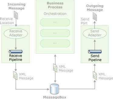biztalk workflow biztalk server pipeline technology explainedfrancois