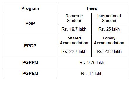 Career Launcher Mba Fees by Which One To Join Iim A Or Iim B For Pgp