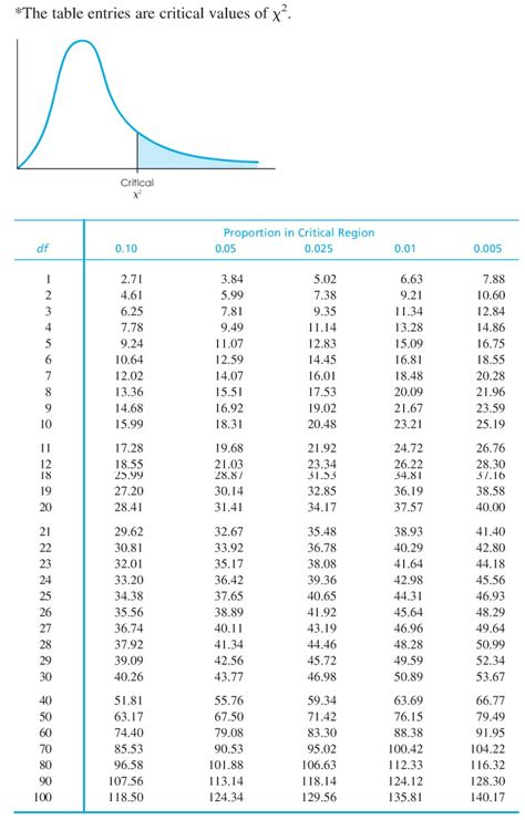 Chi Square P Value Table by Statistics
