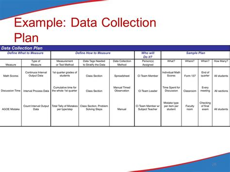 data collection plan template step 4 identify priority improvement areas ppt