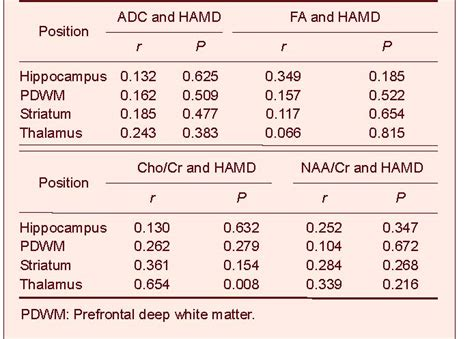 n acetylaspartate creatine ratio imaging changes in neural circuits in patients with