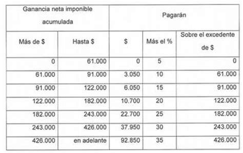 tabla alicuotas impuesto a las ganancias 2016 ganancias tablas alicuotas 2017 2018 y 2019