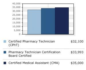Pharmacy Technician Salaries by Pharmacy Technician Salary How Much Do Pharmacy Technicians Earn