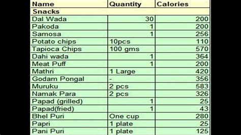 zero carbohydrates indian food calories in indian food calories in indian food items