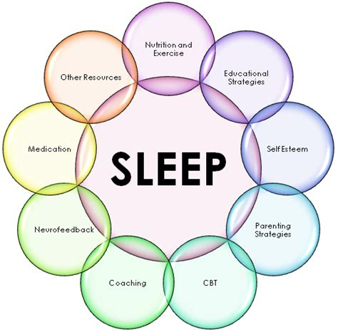 7 Signs You Sleeping Problems by Pro When Sleep Deprived To Many Many Times You Can