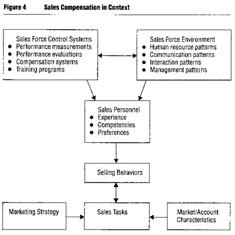 sales commission structure template for managers tools