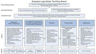 archived evaluation of the tax policy branch