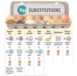 egg substitutes in cooking and baking
