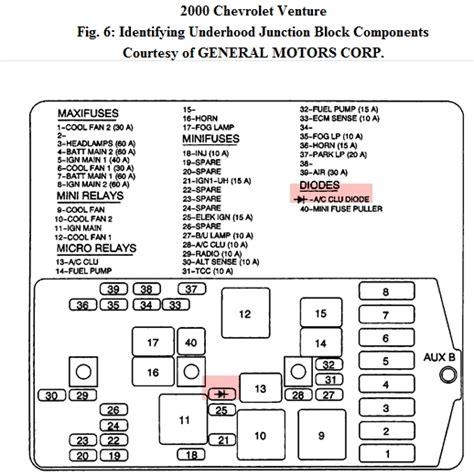 2004 chevy venture fuse box diagram chevrolet venture i a chevy venture minivan and
