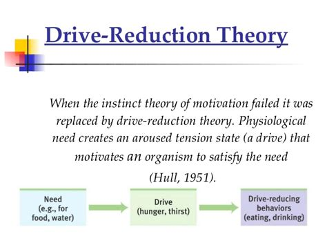 drive reduction theory drive reduction theory learning theory