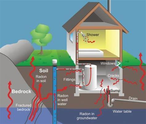 safe radon levels in basement radon and lung cancer chatham kent health unit