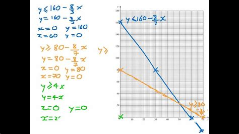 how to graph how to draw constraints on a graph linear programming