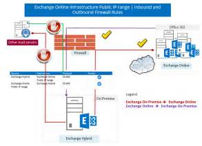 hybrid deployment in office 365 checklist and pre