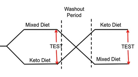 crossover design period effect the ugly truth about ketogenic diets t nation