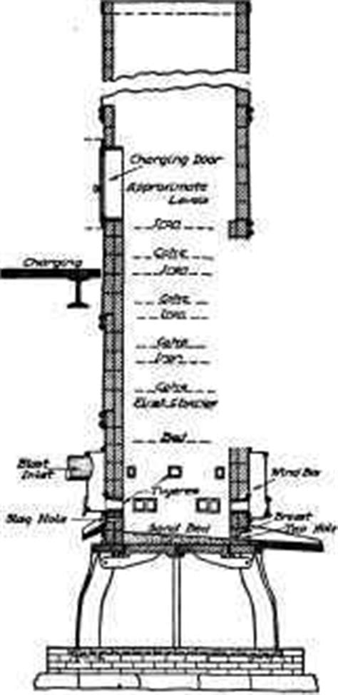 Cupola Furnace Charge Calculations by Cupola Furnace