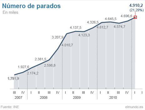 tasa de desempleo en el ultimo trimestre argentina 2016 el desempleo aumenta en 213 500 personas y roza los cinco