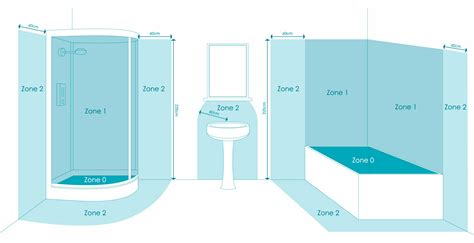 Bathroom Shower Zones Phoebe Led Bathroom Zones Explained