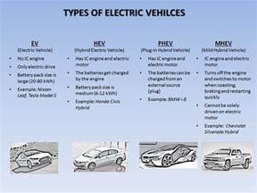 Electric Vehicle Types Pdf Types Of Electric Vehicles In A Snapshot Synergy Files