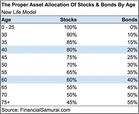 best asset allocation funds the best asset allocation of stocks and bonds by age