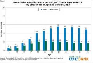 Motor vehicle deaths child trends