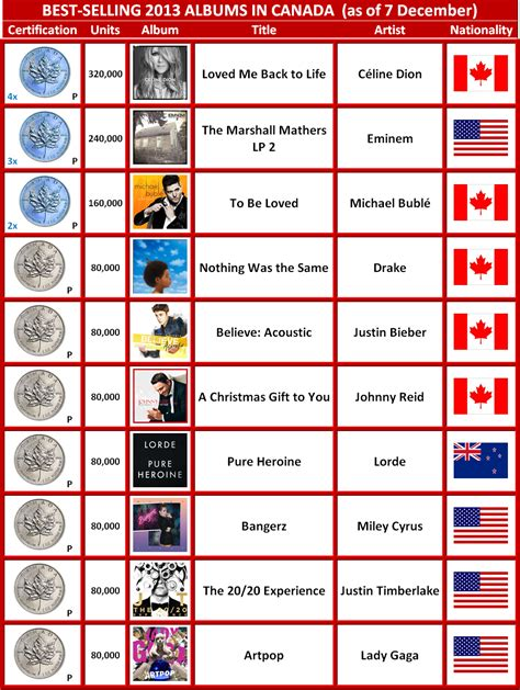 best list best selling 2013 albums in canada to date canadian