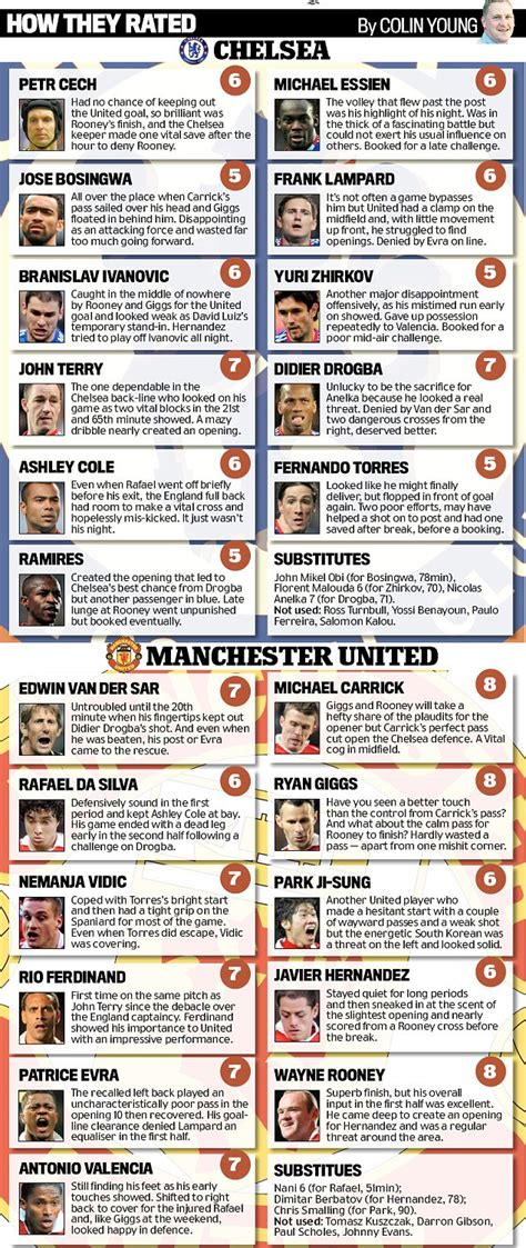 chelsea ratings chelsea v manchester united player ratings from the
