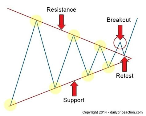forex pattern formation the forex breakout strategy you need to master daily