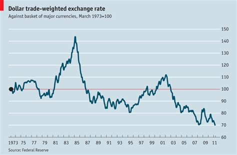 currency converter own rate urbanomics dollar graph of the day