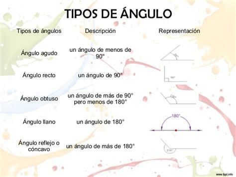 figuras geometricas y sus angulos exposicion angulos